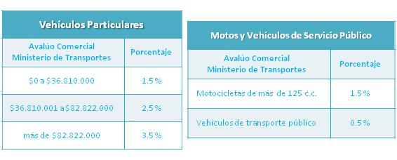 porcentaje impuesto vehicularasa